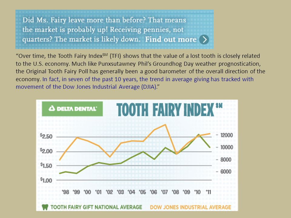 Over time, the Tooth Fairy Index SM (TFI) shows that the value of a lost tooth is closely related to the U.S.