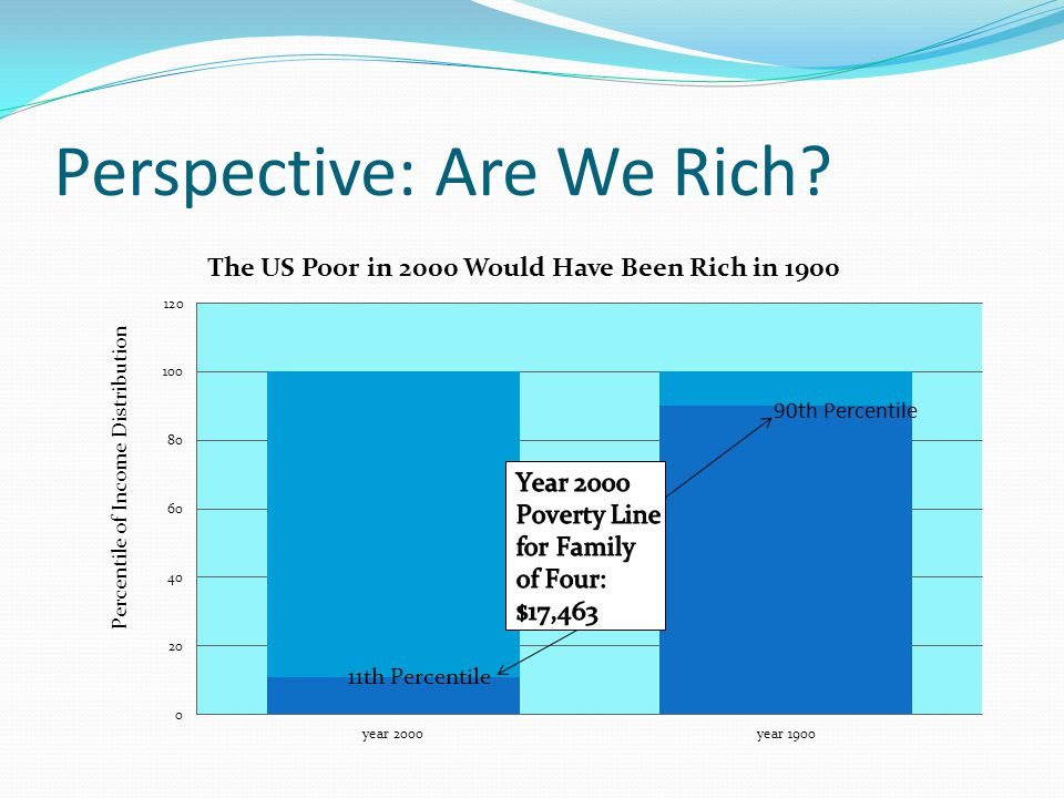 Perspective: Are We Rich