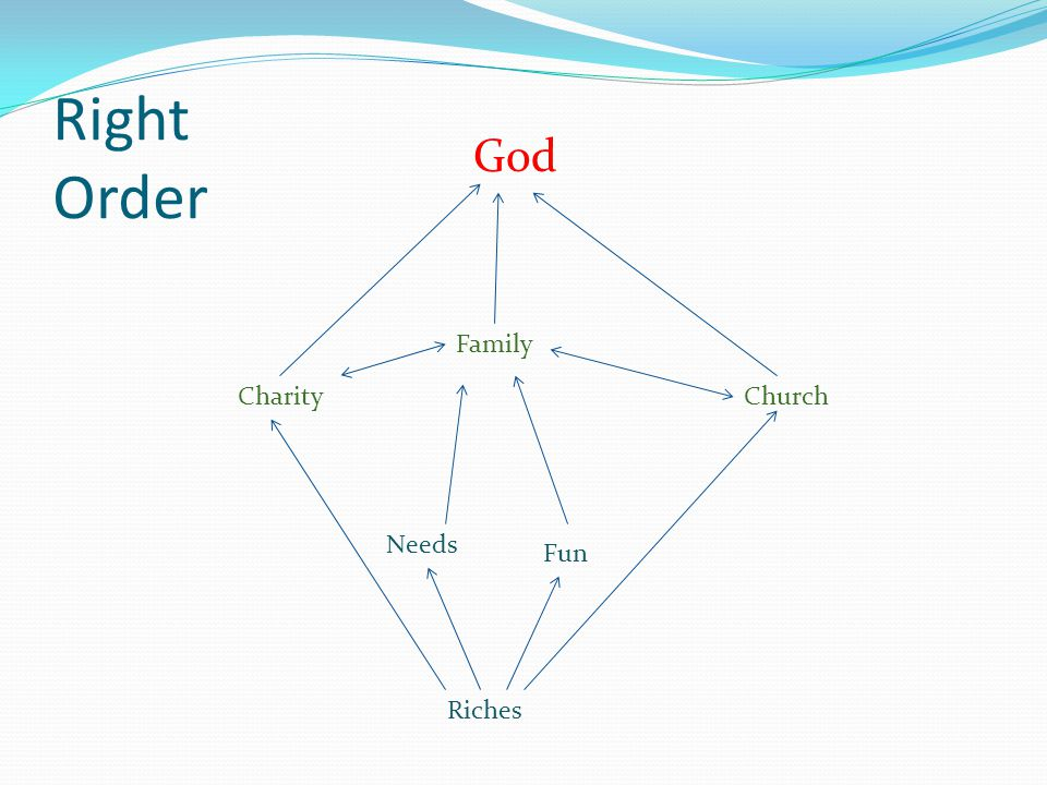 Right Order Riches Fun Needs CharityChurch Family God