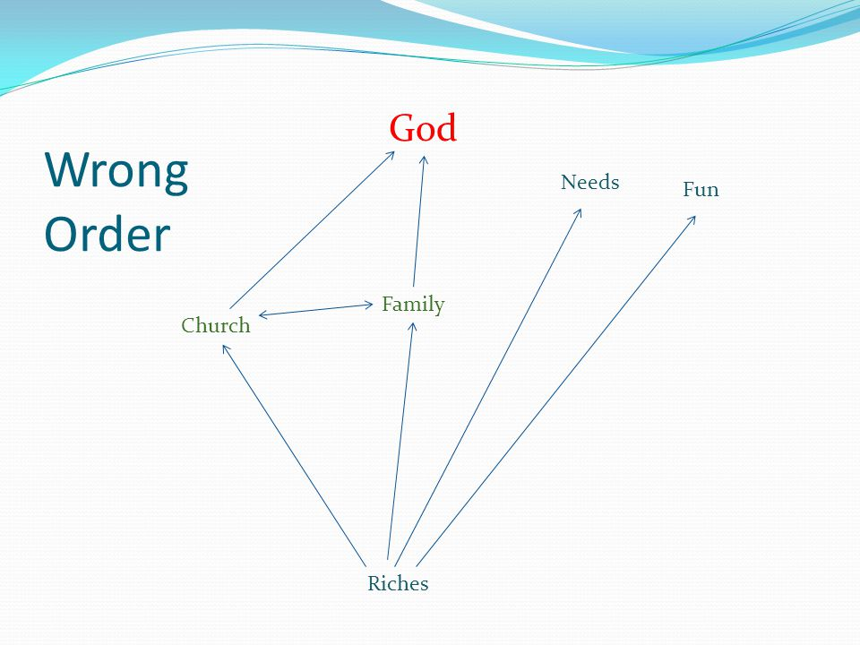 Wrong Order Riches Fun Needs Church Family God
