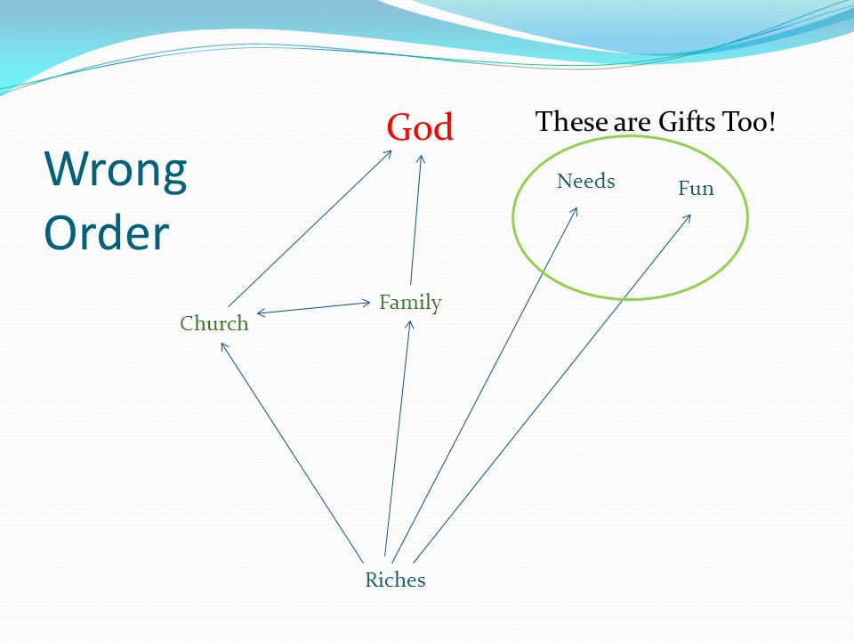 Wrong Order Riches Fun Needs Church Family God These are Gifts Too!