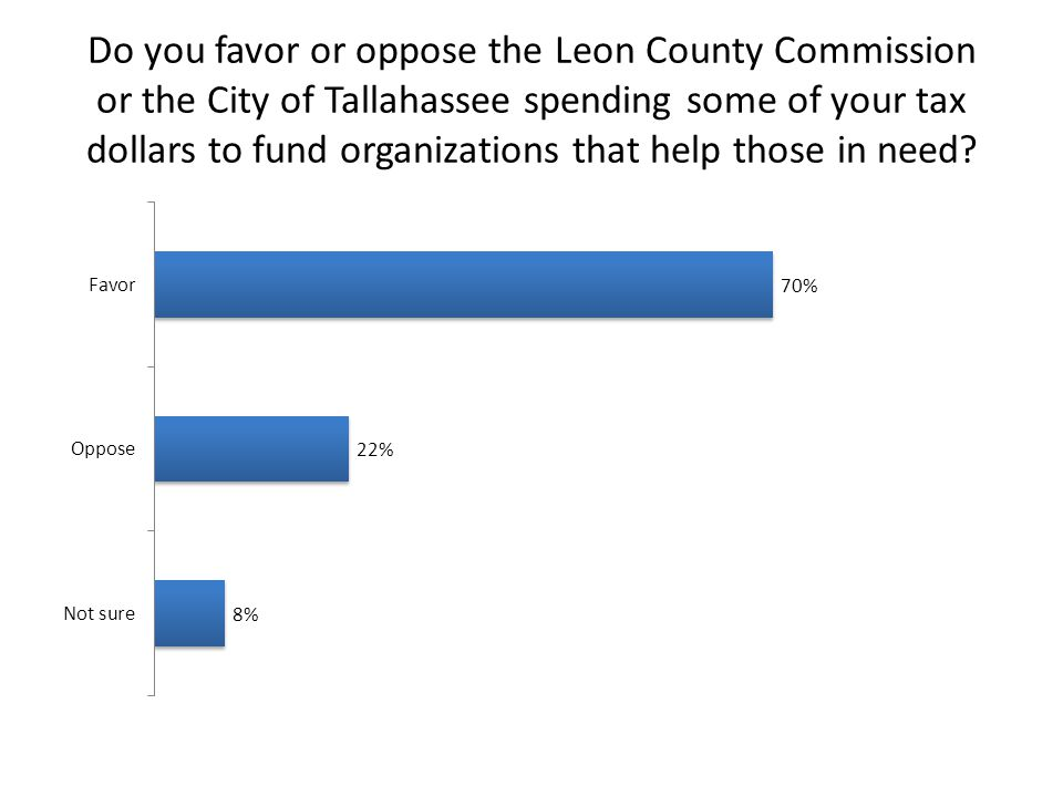 Do you favor or oppose the Leon County Commission or the City of Tallahassee spending some of your tax dollars to fund organizations that help those in need?