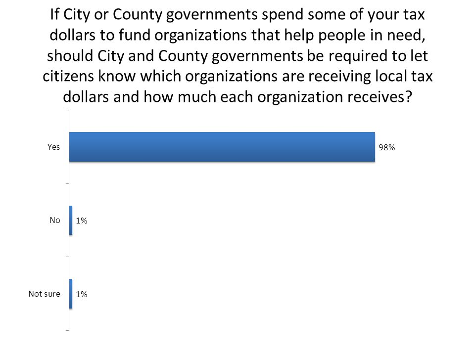 If City or County governments spend some of your tax dollars to fund organizations that help people in need, should City and County governments be required to let citizens know which organizations are receiving local tax dollars and how much each organization receives?