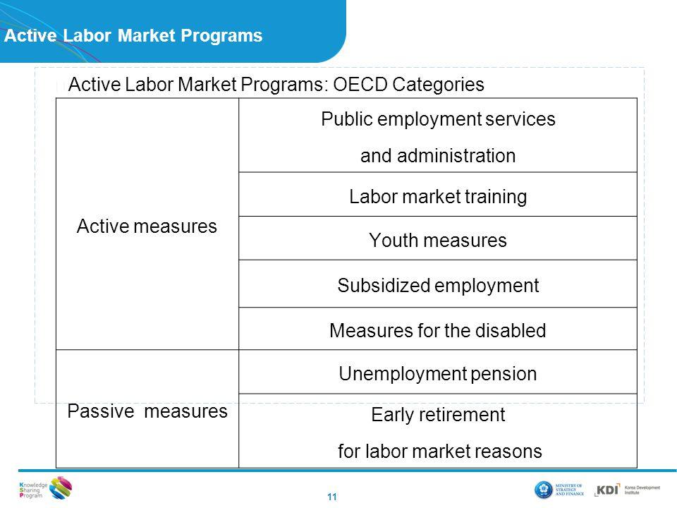 Active Labor Market Programs 11 ▶ Active Labor Market Programs: OECD Categories Active measures Public employment services and administration Labor ma