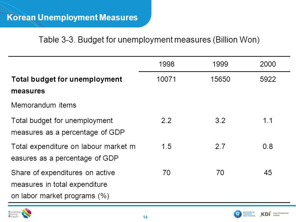 Korean Unemployment Measures 14 Table 3-3. Budget for unemployment measures (Billion Won) 199819992000 Total budget for unemployment measures 10071156