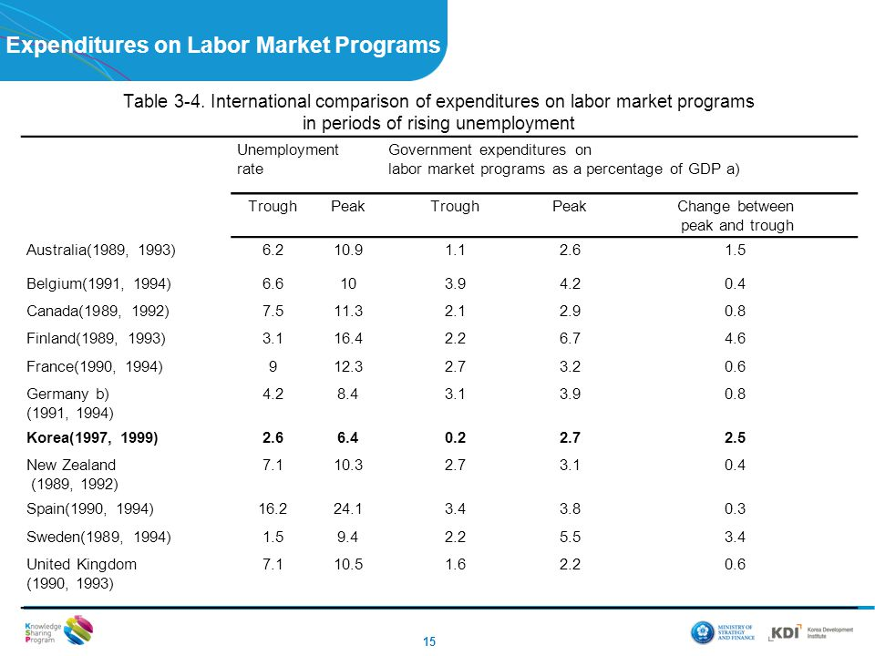 Expenditures on Labor Market Programs 15 Table 3-4. International comparison of expenditures on labor market programs in periods of rising unemploymen