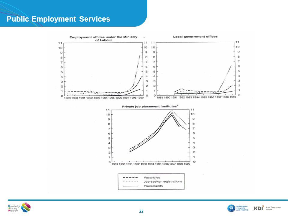 Public Employment Services 22