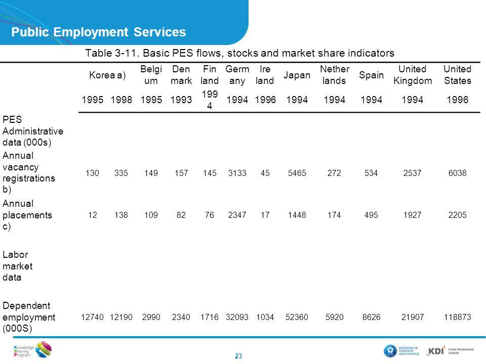 Public Employment Services 23 Table 3-11. Basic PES flows, stocks and market share indicators Korea a) Belgi um Den mark Fin land Germ any Ire land Ja