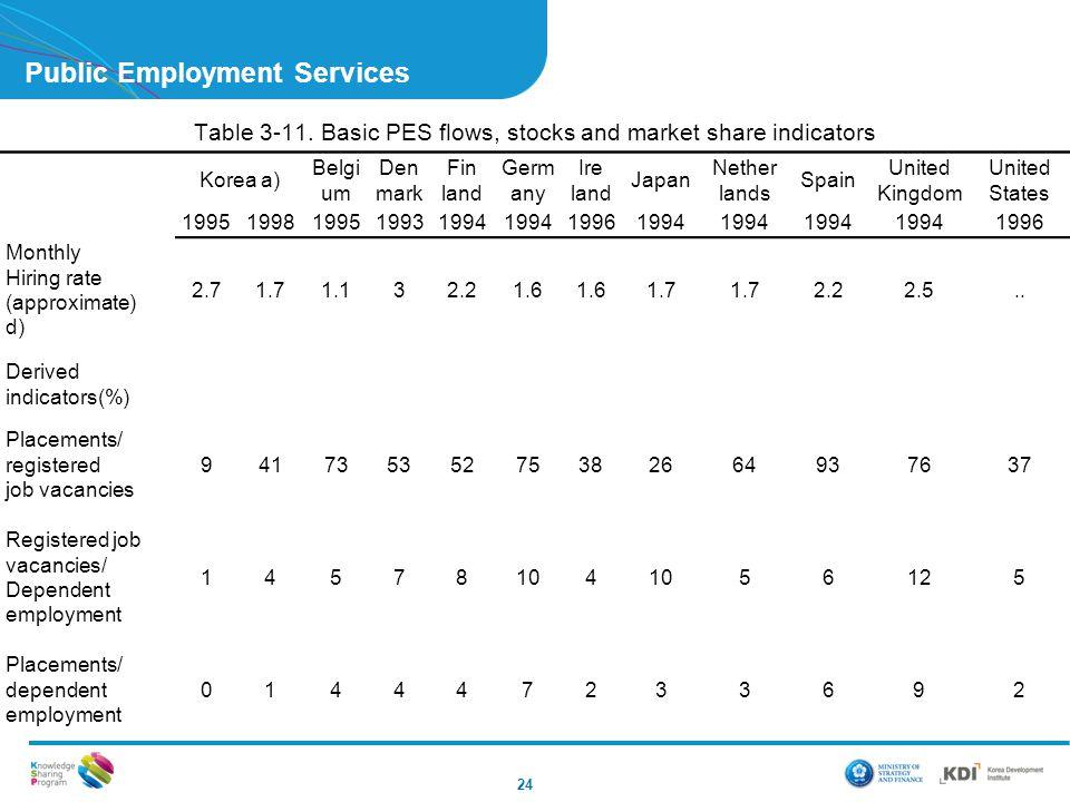 Public Employment Services 24 Table 3-11. Basic PES flows, stocks and market share indicators Korea a) Belgi um Den mark Fin land Germ any Ire land Ja