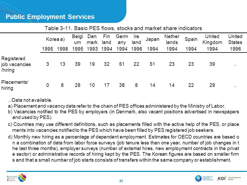 Public Employment Services 25 Table 3-11. Basic PES flows, stocks and market share indicators Korea a) Belgi um Den mark Fin land Germ any Ire land Ja