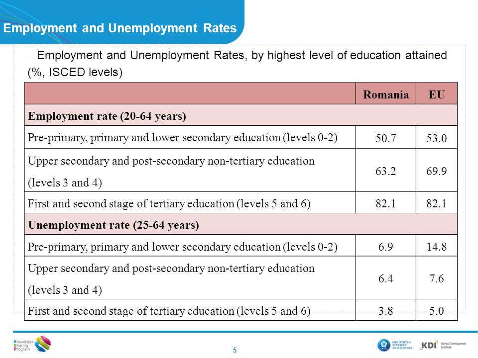 Employment and Unemployment Rates ▶ Employment and Unemployment Rates, by highest level of education attained (%, ISCED levels) 5 RomaniaEU Employment