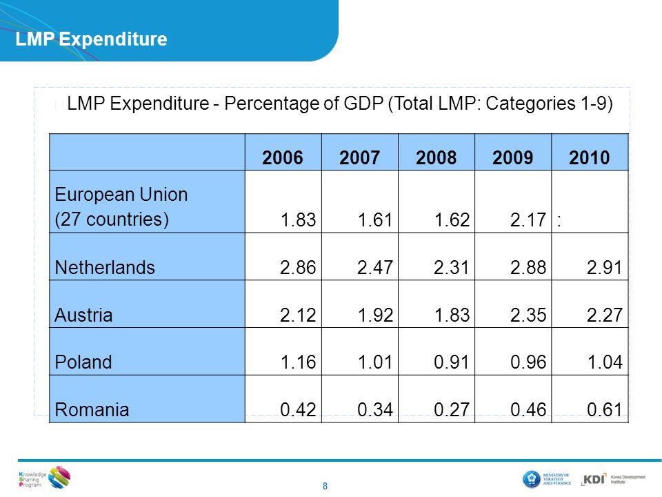 8 LMP Expenditure ▶ LMP Expenditure - Percentage of GDP (Total LMP: Categories 1-9) 20062007200820092010 European Union (27 countries)1.831.611.622.17