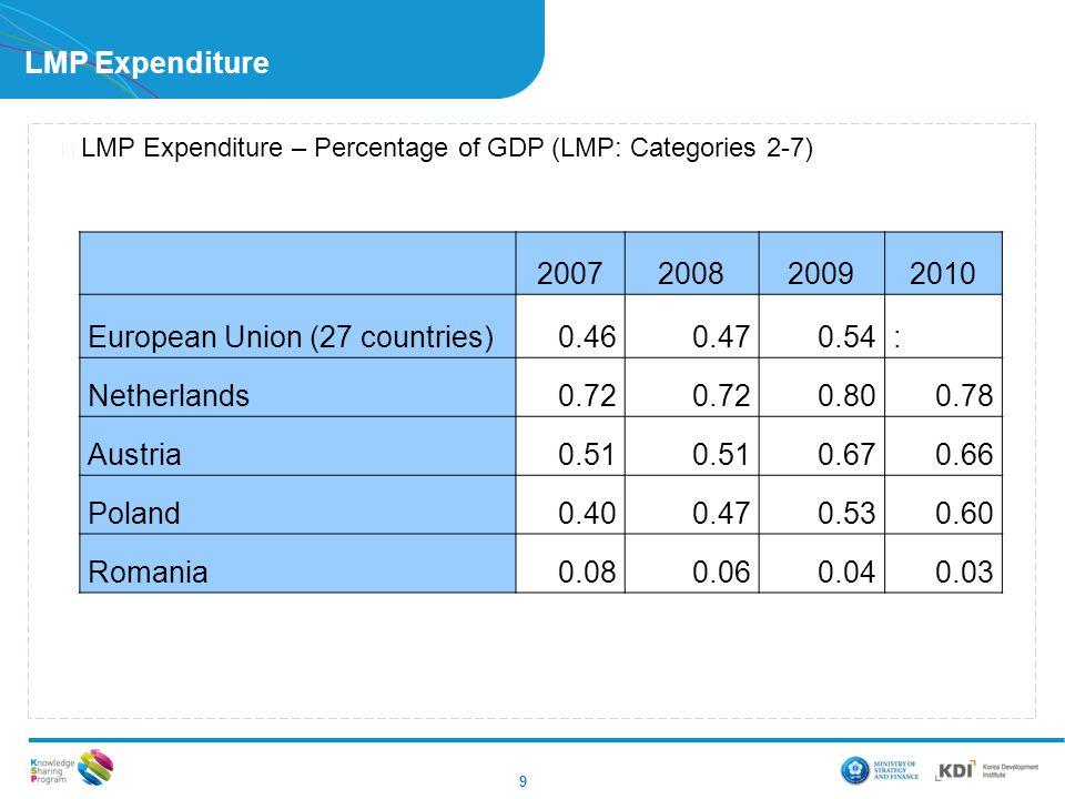 LMP Expenditure ▶ LMP Expenditure – Percentage of GDP (LMP: Categories 2-7) 9 2007200820092010 European Union (27 countries)0.460.470.54: Netherlands0