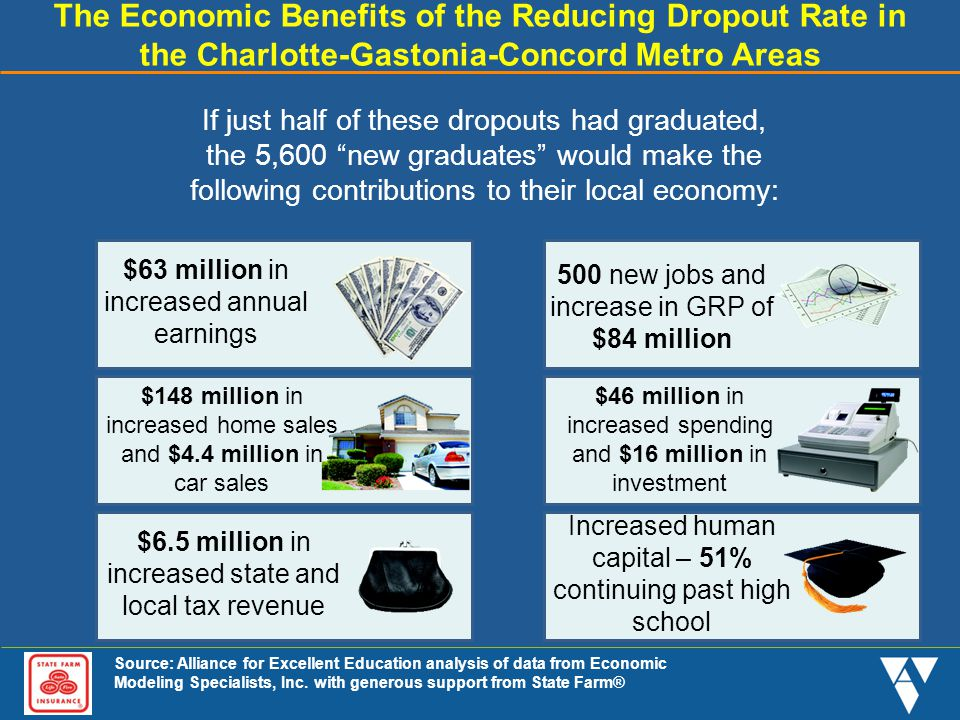 The Economic Benefits of the Reducing Dropout Rate in the Charlotte-Gastonia-Concord Metro Areas If just half of these dropouts had graduated, the 5,6