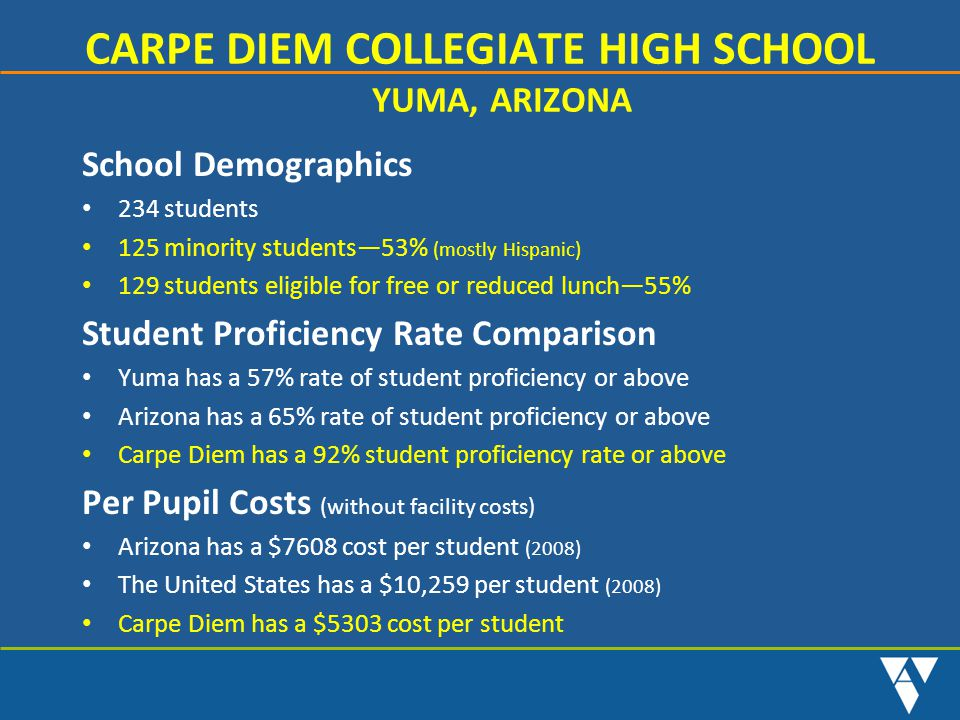 CARPE DIEM COLLEGIATE HIGH SCHOOL YUMA, ARIZONA School Demographics 234 students 125 minority students—53% (mostly Hispanic) 129 students eligible for