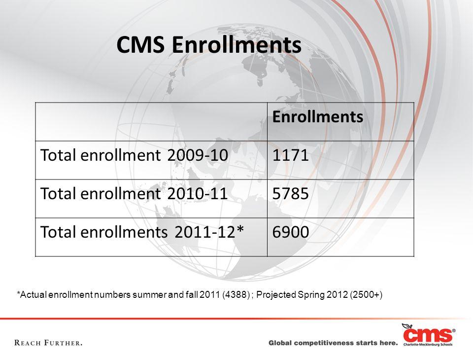 CMS Enrollments Enrollments Total enrollment 2009-101171 Total enrollment 2010-115785 Total enrollments 2011-12*6900 *Actual enrollment numbers summer