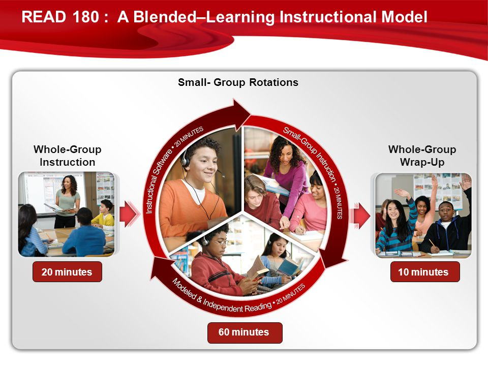 Small- Group Rotations Whole-Group Instruction 20 minutes Whole-Group Wrap-Up 10 minutes 60 minutes READ 180 : A Blended–Learning Instructional Model