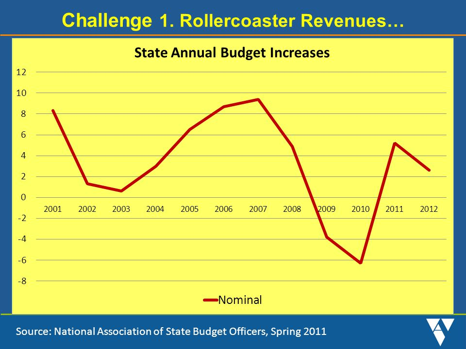 Challenge 1. Rollercoaster Revenues… Source: National Association of State Budget Officers, Spring 2011