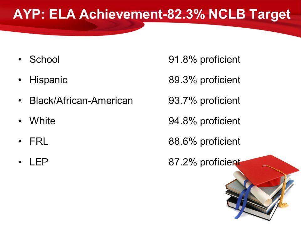 School91.8% proficient Hispanic89.3% proficient Black/African-American93.7% proficient White94.8% proficient FRL88.6% proficient LEP87.2% proficient A