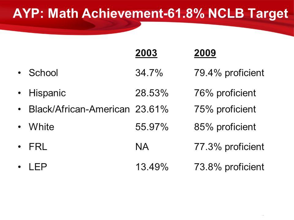 20032009 School34.7%79.4% proficient Hispanic28.53%76% proficient Black/African-American23.61%75% proficient White55.97%85% proficient FRLNA77.3% prof