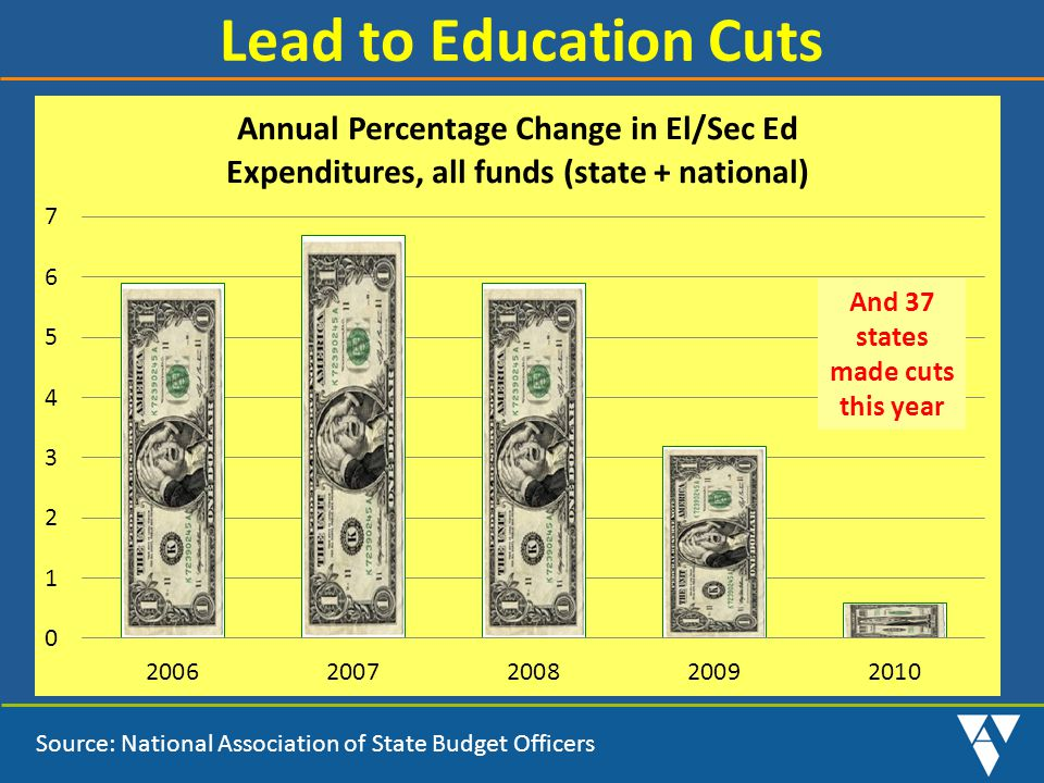 Lead to Education Cuts Source: National Association of State Budget Officers And 37 states made cuts this year