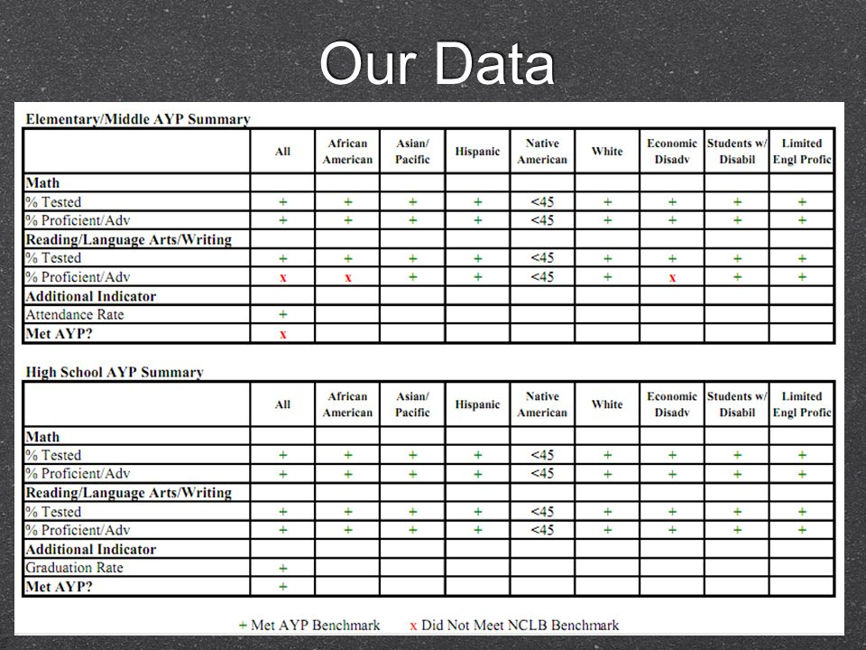 Our Data AYP TABLES 2003-2009 http://www.mnps.org/AssetFactory.aspx?did=2527 7 AYP TABLES 2003-2009 http://www.mnps.org/AssetFactory.aspx?did=2527 7