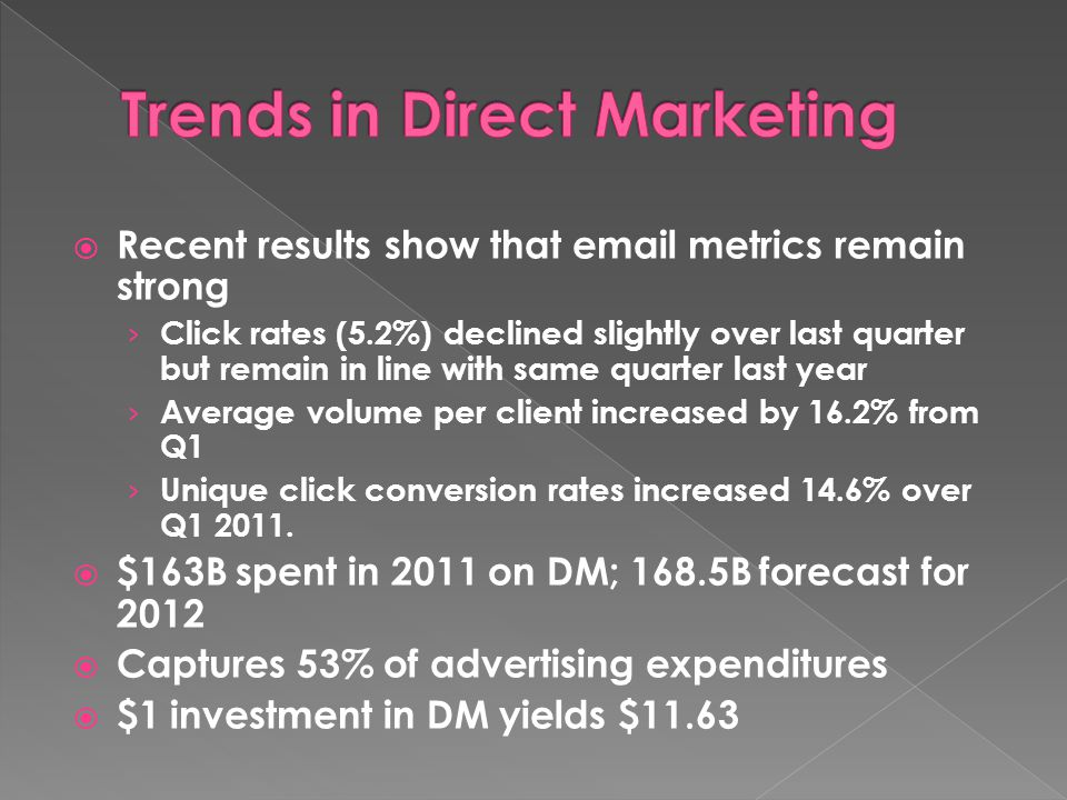  Recent results show that email metrics remain strong › Click rates (5.2%) declined slightly over last quarter but remain in line with same quarter last year › Average volume per client increased by 16.2% from Q1 › Unique click conversion rates increased 14.6% over Q1 2011.