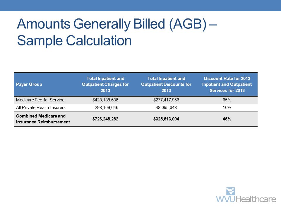 Amounts Generally Billed (AGB) – Sample Calculation Payer Group Total Inpatient and Outpatient Charges for 2013 Total Inpatient and Outpatient Discoun
