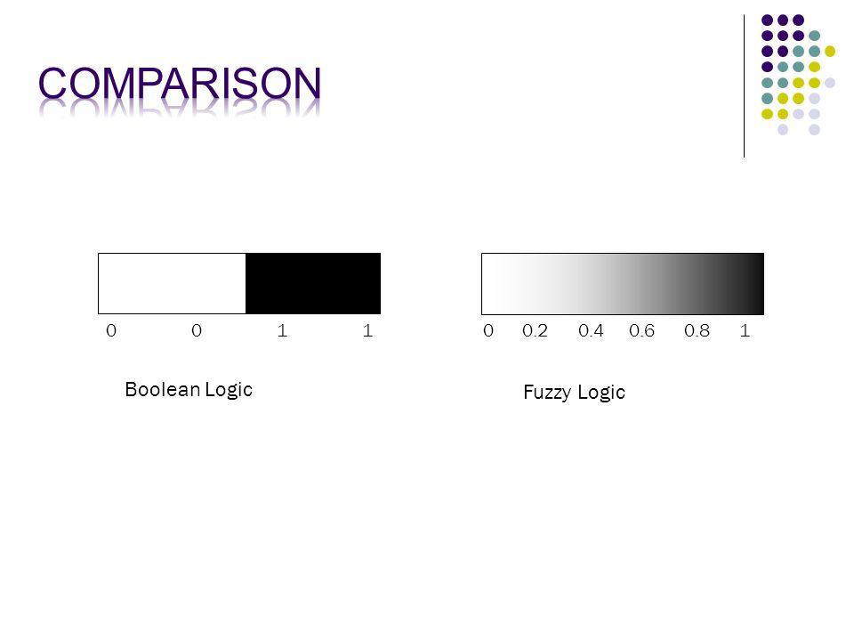 00110011 0 0.2 0.4 0.6 0.8 1 Boolean Logic Fuzzy Logic