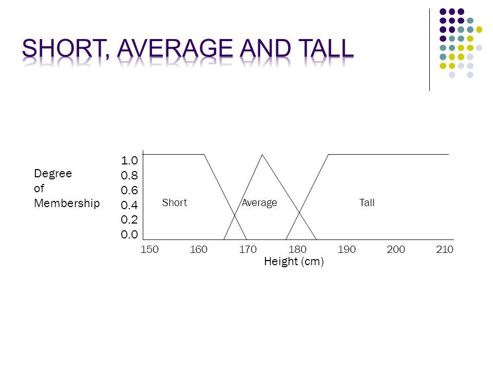 1.0 0.8 0.6 0.4 0.2 0.0 Degree of Membership 150160170180190200210 Height (cm) Short AverageTall