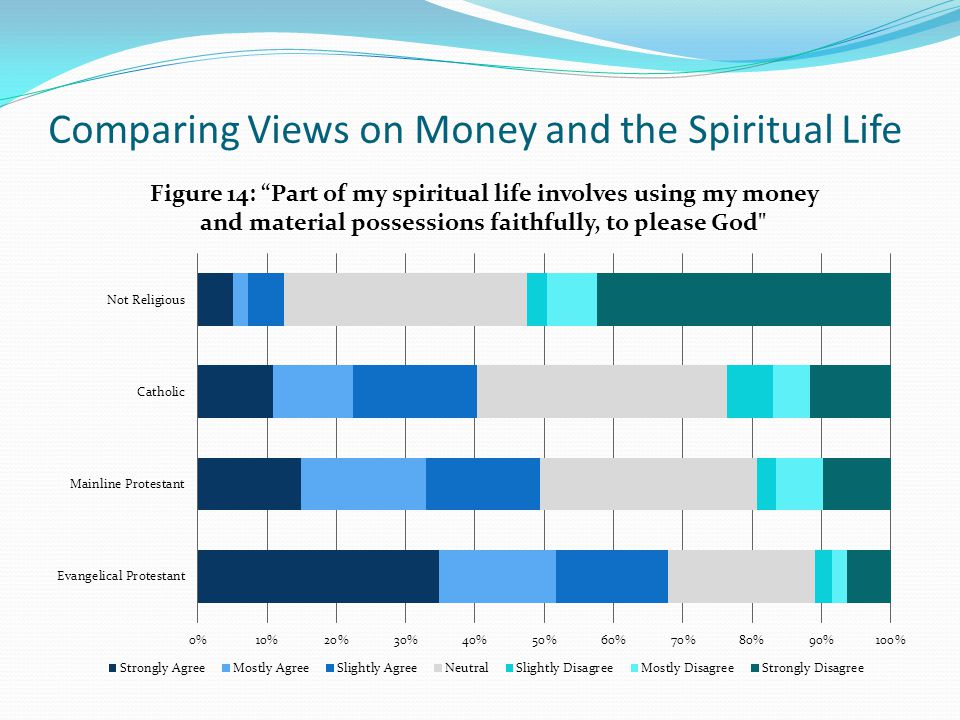 Comparing Views on Money and the Spiritual Life