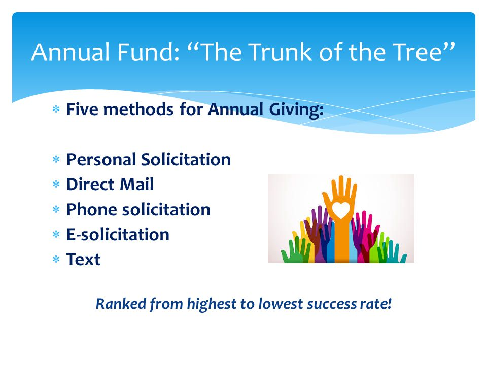  Five methods for Annual Giving:  Personal Solicitation  Direct Mail  Phone solicitation  E-solicitation  Text Ranked from highest to lowest success rate.