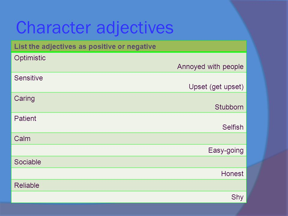 Character adjectives List the adjectives as positive or negative Optimistic Annoyed with people Sensitive Upset (get upset) Caring Stubborn Patient Selfish Calm Easy-going Sociable Honest Reliable Shy