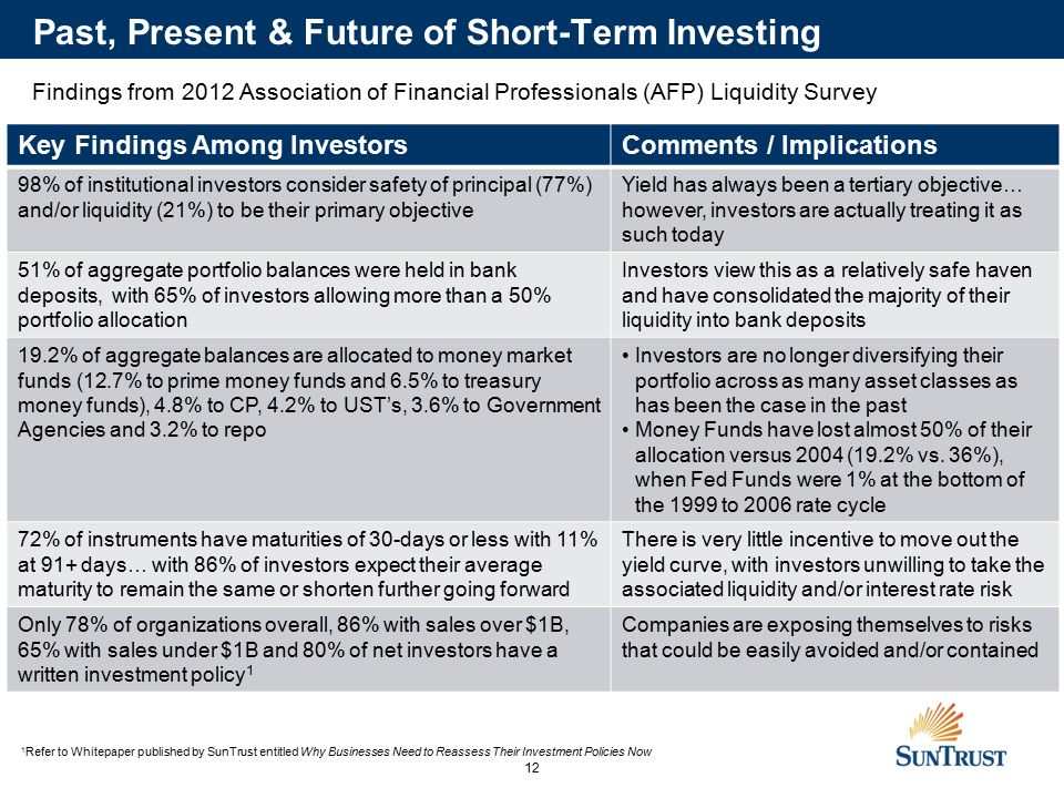 12 Past, Present & Future of Short-Term Investing 12 Key Findings Among InvestorsComments / Implications 98% of institutional investors consider safety of principal (77%) and/or liquidity (21%) to be their primary objective Yield has always been a tertiary objective… however, investors are actually treating it as such today 51% of aggregate portfolio balances were held in bank deposits, with 65% of investors allowing more than a 50% portfolio allocation Investors view this as a relatively safe haven and have consolidated the majority of their liquidity into bank deposits 19.2% of aggregate balances are allocated to money market funds (12.7% to prime money funds and 6.5% to treasury money funds), 4.8% to CP, 4.2% to UST's, 3.6% to Government Agencies and 3.2% to repo Investors are no longer diversifying their portfolio across as many asset classes as has been the case in the past Money Funds have lost almost 50% of their allocation versus 2004 (19.2% vs.