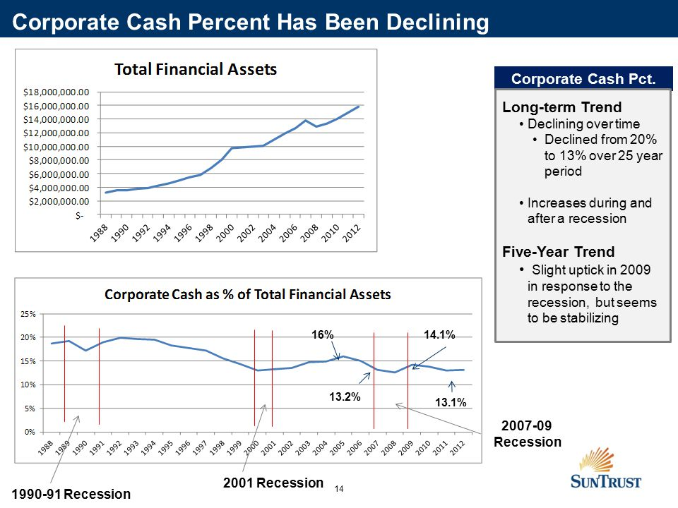 14 16%14.1% 13.1% 13.2% 1990-91 Recession 2001 Recession 2007-09 Recession Corporate Cash Percent Has Been Declining Corporate Cash Pct.