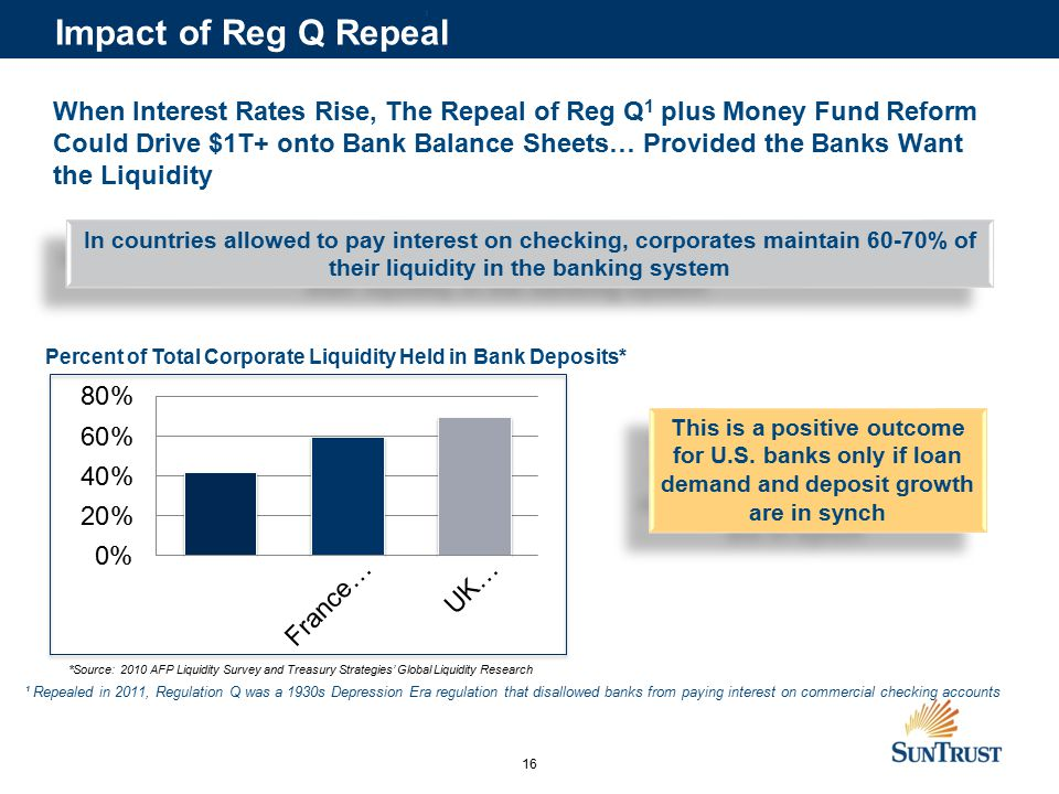 16 When Interest Rates Rise, The Repeal of Reg Q 1 plus Money Fund Reform Could Drive $1T+ onto Bank Balance Sheets… Provided the Banks Want the Liquidity Percent of Total Corporate Liquidity Held in Bank Deposits* This is a positive outcome for U.S.