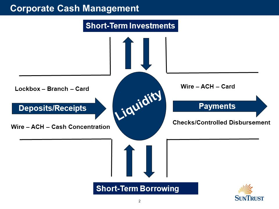 2 Liquidity Deposits/Receipts Payments Corporate Cash Management Short-Term Investments Short-Term Borrowing Lockbox – Branch – Card Wire – ACH – Cash Concentration Wire – ACH – Card Checks/Controlled Disbursement