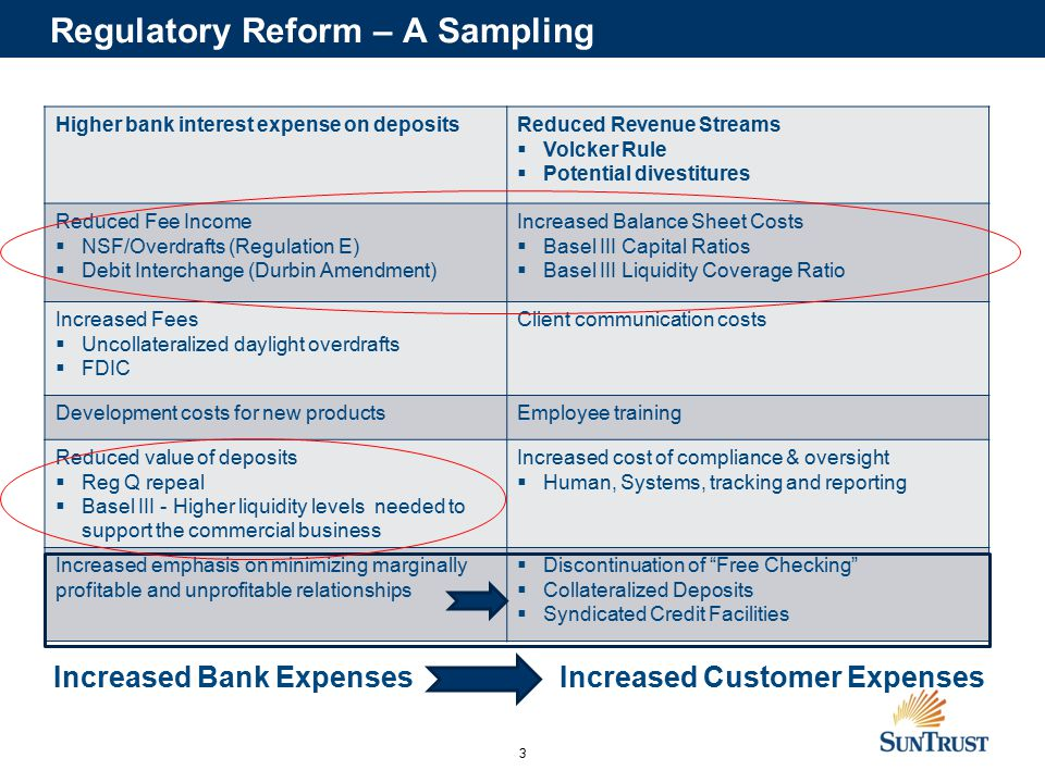 3 Higher bank interest expense on depositsReduced Revenue Streams  Volcker Rule  Potential divestitures Reduced Fee Income  NSF/Overdrafts (Regulation E)  Debit Interchange (Durbin Amendment) Increased Balance Sheet Costs  Basel III Capital Ratios  Basel III Liquidity Coverage Ratio Increased Fees  Uncollateralized daylight overdrafts  FDIC Client communication costs Development costs for new productsEmployee training Reduced value of deposits  Reg Q repeal  Basel III - Higher liquidity levels needed to support the commercial business Increased cost of compliance & oversight  Human, Systems, tracking and reporting Increased emphasis on minimizing marginally profitable and unprofitable relationships  Discontinuation of Free Checking  Collateralized Deposits  Syndicated Credit Facilities Increased Bank Expenses Increased Customer Expenses Regulatory Reform – A Sampling