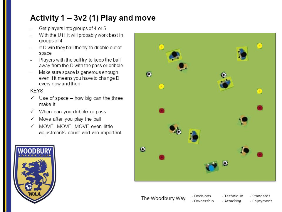 - Decisions - Ownership - Standards - Enjoyment - Technique - Attacking The Woodbury Way Activity 1 – 3v2 (1) Play and move -Get players into groups o