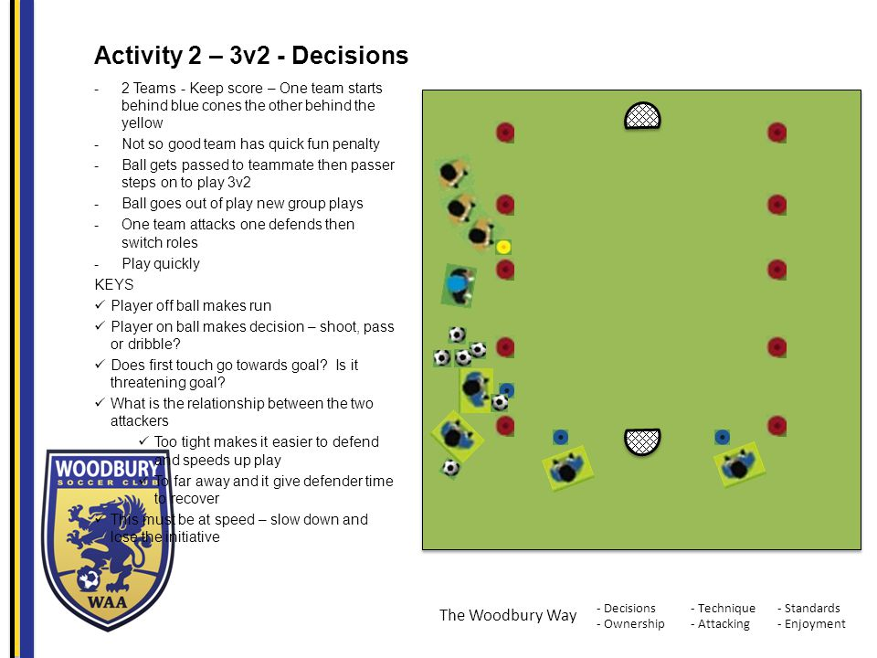 - Decisions - Ownership - Standards - Enjoyment - Technique - Attacking The Woodbury Way Activity 2 – 3v2 - Decisions -2 Teams - Keep score – One team starts behind blue cones the other behind the yellow -Not so good team has quick fun penalty -Ball gets passed to teammate then passer steps on to play 3v2 -Ball goes out of play new group plays -One team attacks one defends then switch roles -Play quickly KEYS Player off ball makes run Player on ball makes decision – shoot, pass or dribble.