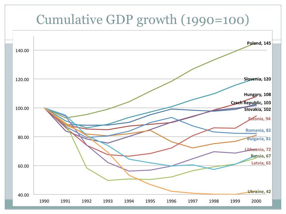 Cumulative GDP growth (1990=100) 6