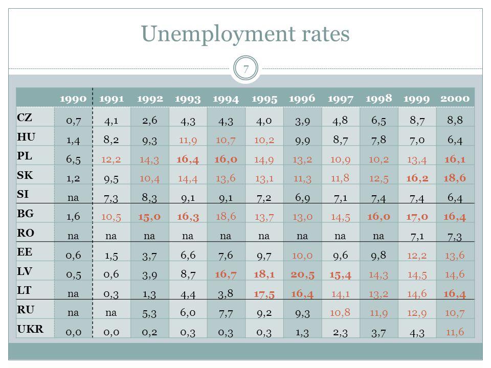 Unemployment rates 7 19901991199219931994199519961997199819992000 CZ 0,74,12,64,3 4,03,94,86,58,78,8 HU 1,48,29,311,910,710,29,98,77,87,06,4 PL 6,512,