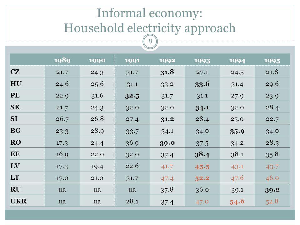 Informal economy: Household electricity approach 8 1989199019911992199319941995 CZ 21.724.331.731.827.124.521.8 HU 24.625.631.133.233.631.429.6 PL 22.