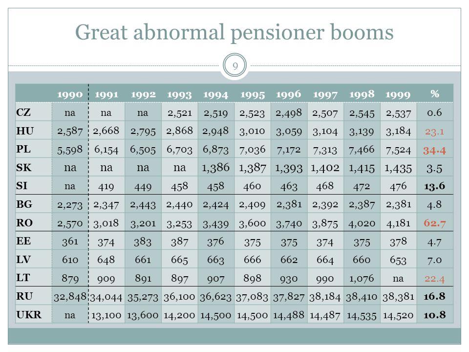 Great abnormal pensioner booms 9 1990199119921993199419951996199719981999% CZ na 2,5212,5192,5232,4982,5072,5452,5370.6 HU 2,5872,6682,7952,8682,9483,