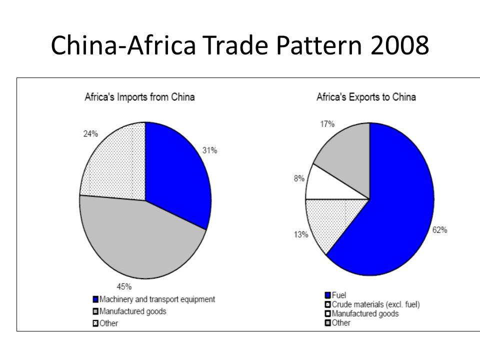 China-Africa Trade Pattern 2008