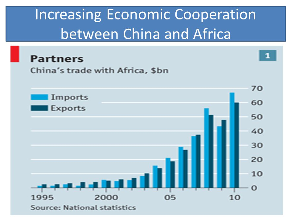 Increasing Economic Cooperation between China and Africa