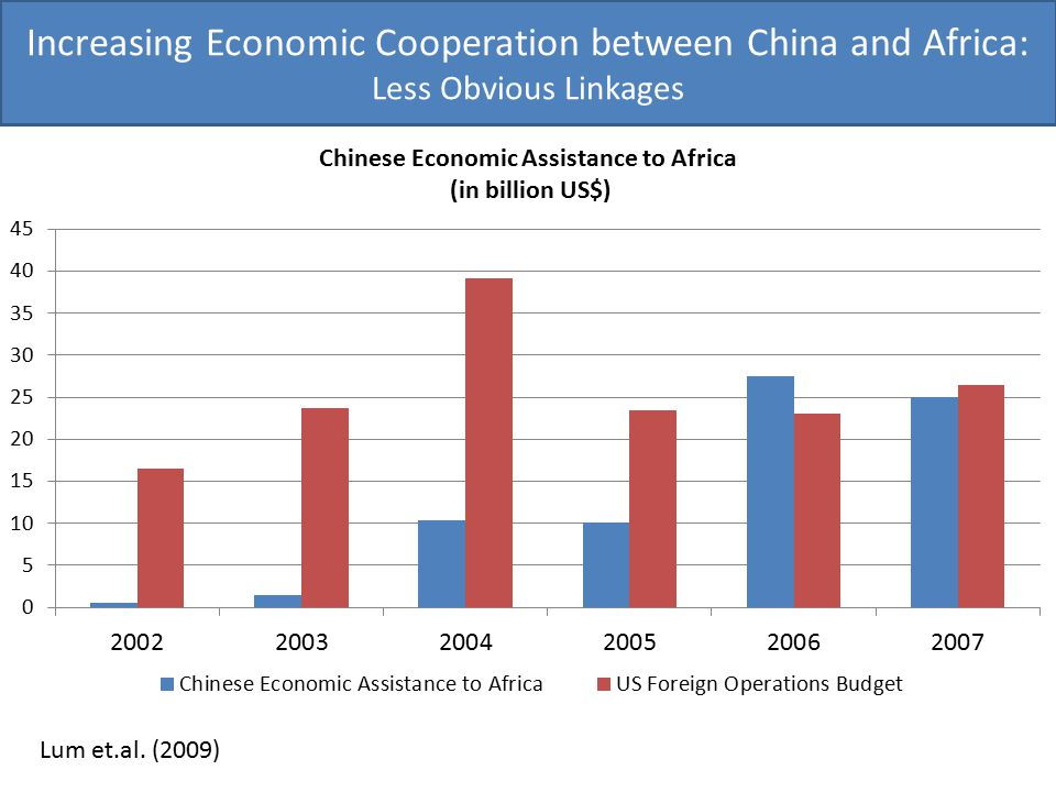 Increasing Economic Cooperation between China and Africa: Less Obvious Linkages Lum et.al. (2009)