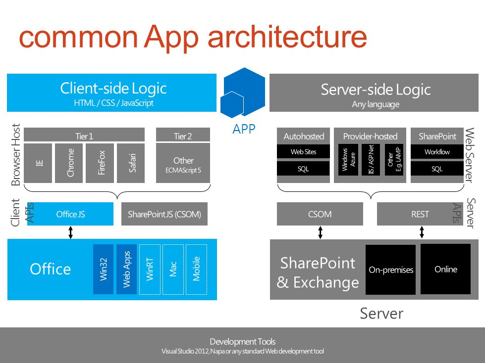 common App architecture Server Client Browser Host Web Server Host SharePoint & Exchange Office APP Client APIs Server APIs