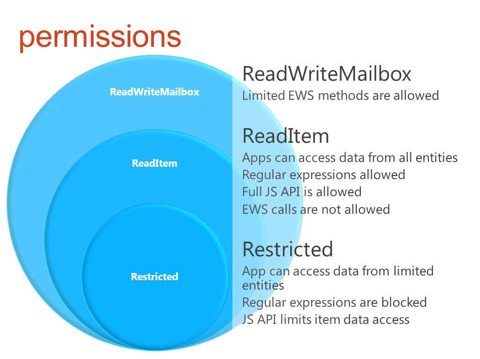 ReadWriteMailbox ReadItem Restricted permissions