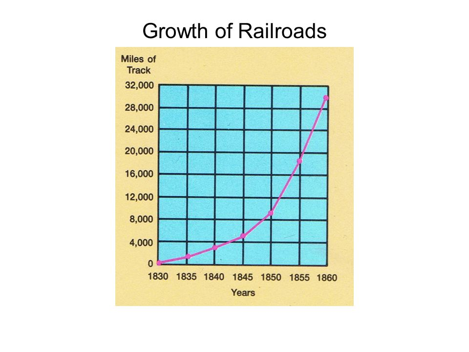 Most of the first railroads in America hauled goods short distances, often from ships to warehouses, using horses or oxen for power.